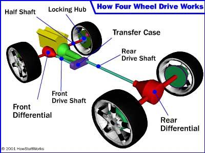 jimNy four-wheel-drive-simple